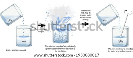 acid dilution, how to mix acid and water safely,  what happens when you pour water on acid? Royalty-Free Stock Photo #1930080017