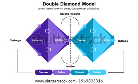 Double diamond creative process model for design thinking.