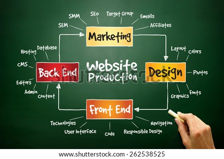 Website production process, business concept on blackboard