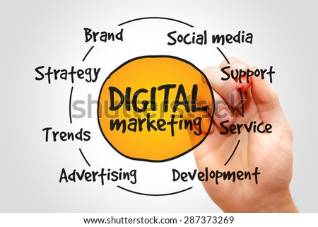 Digital Marketing process, business concept