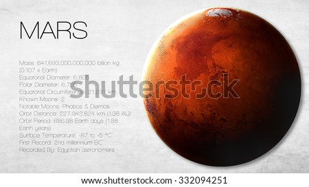 Mars - 5K resolution Infographic presents one of the solar system planet, look and facts. This image elements furnished by NASA.