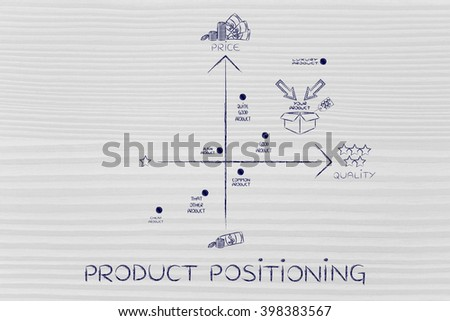 product positioning: map featuring a good strategy with your product in a positive positioning among competitors #398383567