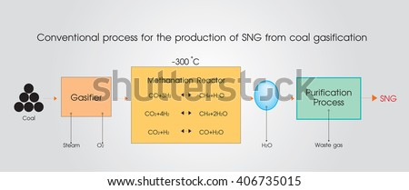 Substitute natural gas from coal gas-sification Coal gasification is the process of producing syngas coal was converted to make coal gas, which was piped to customers to burn for heating, and cooking. #406735015
