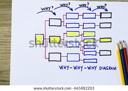 Why why why diagram - concept for cause and effect quality control. #665882203