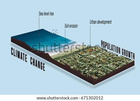 Effects of climate change and of global warming on urban development