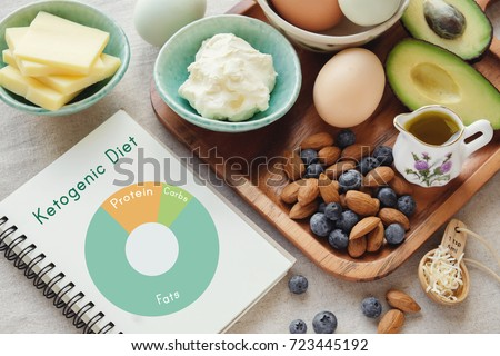 Keto, ketogenic diet with nutrition diagram,  low carb,  high fat healthy weight loss meal plan #723445192