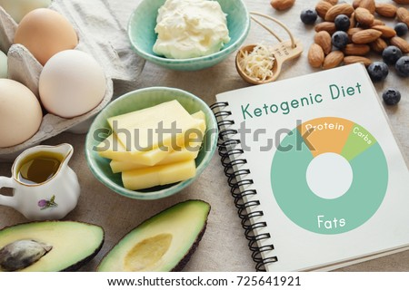 Keto, ketogenic diet with nutrition diagram,  low carb,  high fat healthy weight loss meal plan #725641921