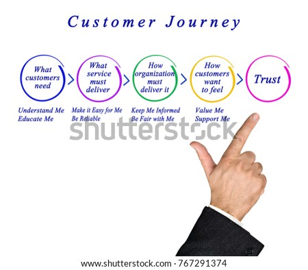Phases of  Customer Journey #767291374