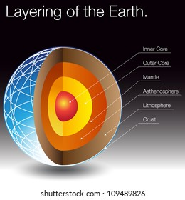 Earth crust diagram images stock photos vectors shutterstock an image of the layers of the earth ccuart Gallery