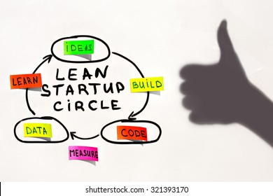 Image lean startup circle isolated on a white background with shadow hands showing Like.