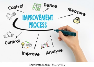 Improvement Process concept. Hand with marker writing
