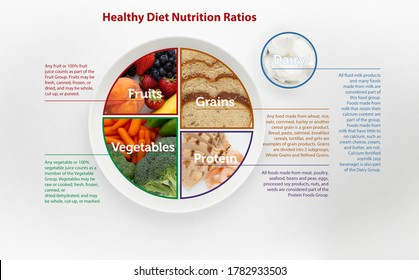 Infographic of Healthy Eating Diet Nutrition Ratios according to myplate USDA Recommendations. Includes Photographs of Fruits, Vegetables, Grains, Protein and Diary Real Foods as an Illustration.