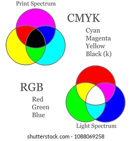 An informative color chart showing the differences between rgb and cmyk.