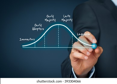 Innovation adoption lifecycle concept. Businessman think about diffusion of innovations and utilization for its business.