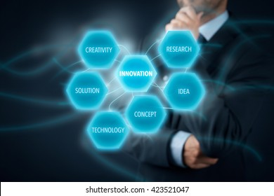 Innovation concept - businessman think about innovations. Innovation elements: research, idea, concept, technology, solution and creativity.