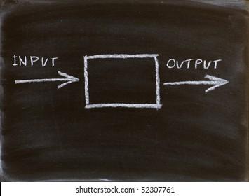 input output diagram handwritten on a blackboard