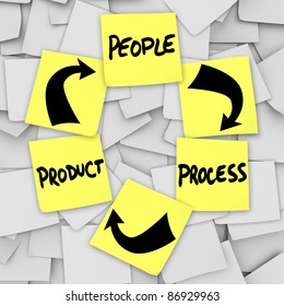 Instructions and diagram for PLM Product Life Cycling with the words product, people and process written on yellow sticky notes to remind a company or organization of marketing business principles