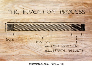 the invention process: progress bar with a long testing phase