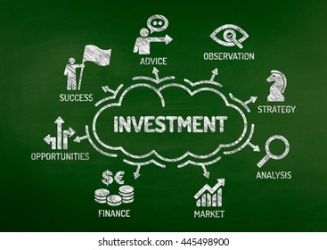 Investment Chart with keywords and icons on blackboard
