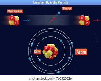 Ionization By Alpha Particle (3d illustration)