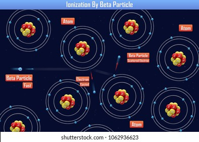 Ionization By Beta Particle (3d illustration)