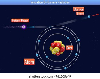 Ionization By Gamma Radiation (3d illustration)