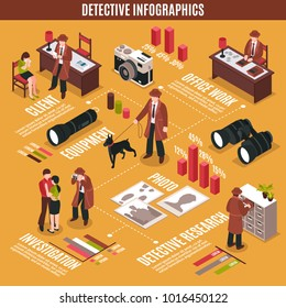 Isometric detective infographics with plainclothes man character investigating crime with pieces of equipment and polygonal diagrams  illustration