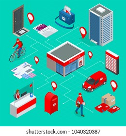 Isometric infographics concept Post Office Postman, envelope, mailbox and other attributes of postal service, point of correspondence delivery icons  illustration.