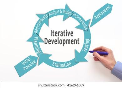 iterative development model. Incremental development. Software development lifecycle. iterative methodology.