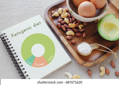 Keto, ketogenic diet with nutrition diagram,  low carb, healthy meal plan