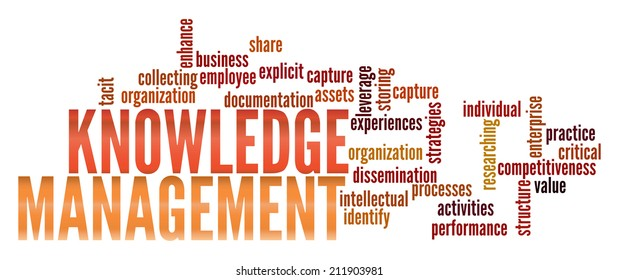 Knowledge Management in word collage
