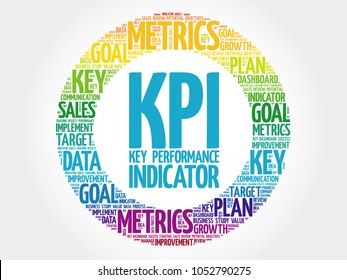 KPI - Key Performance Indicator circle word cloud, business concept background