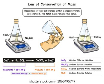 Law of Conservation of Mass infographic diagram showing a lab experiment between reactants and products where mass always remains same for chemistry science education