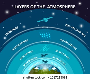 Layers of Earth's atmosphere, education infographics poster. Troposphere, stratosphere, mesosphere, exosphere, ozone. Science and space, illustration.