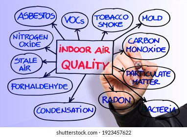 Layout about the most common dangerous domestic pollutants we can find in our homes which cause poor indoor air quality and chronic disease - Sick Building Syndrome concept illustration