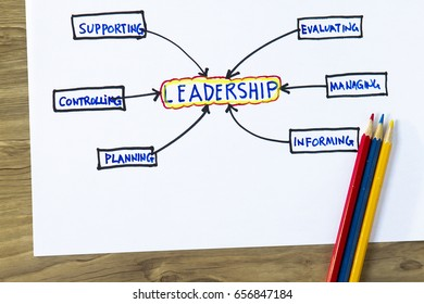 Leadership concept- sketch showing the qualities of a leader.