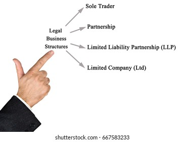 legal structures the sole trader economics essay A sole trader has one owner while a partnership has 2 or more owners there will be much more finance brought into the business for a partnership compared to sole trader 2.