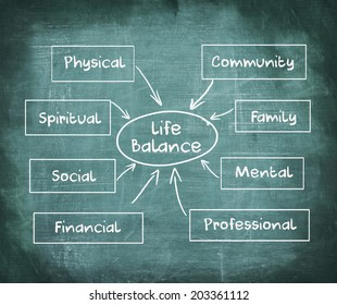 Life balance chart on chalkboard, business concept
