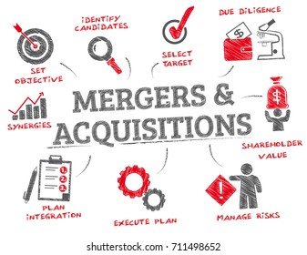 M & A Merger And Acquisitions Concept. Chart with keywords and icons