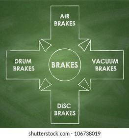 Types fertilizer diagram on chalkboard background stock illustration the main types of brakes diagram on chalkboard background ccuart Image collections