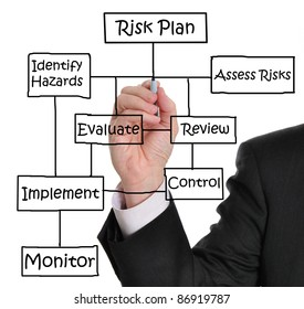 Male executive drawing risk management diagram on a whiteboard