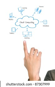 man pointing a Cloud Computing diagram