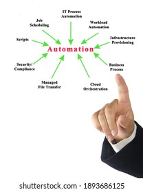 man presnting Diagram of Automation
