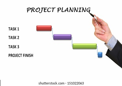 Manager showing project planning