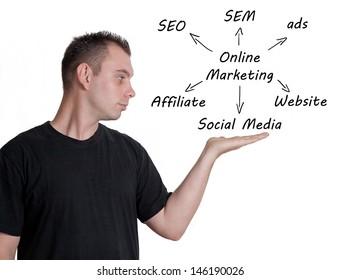 Marketing concept: businessman introduce online marketing schema on whiteboard