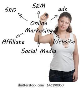 Marketing concept: businesswoman write online marketing schema on whiteboard