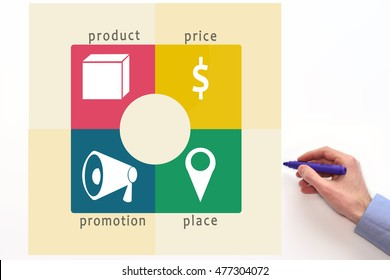 Marketing mix 4P. Diagram. Price, place, promotion, product.  four P's