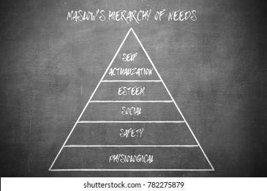 maslow hierarchy theory on the classroom blackboard