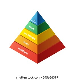 Maslow pyramid with five levels hierarchy of needs in flat colours