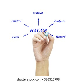 The meaning of HACCP concept (Hazard Analysis of Critical Control Points) for used in manufacturing.